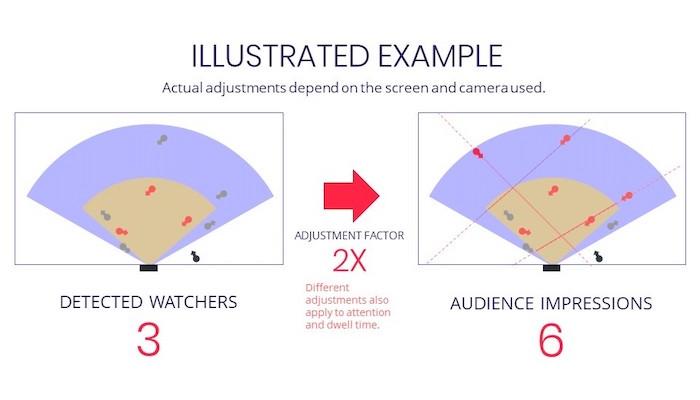 DOOH Impression Multiplier and Adjustment Factor