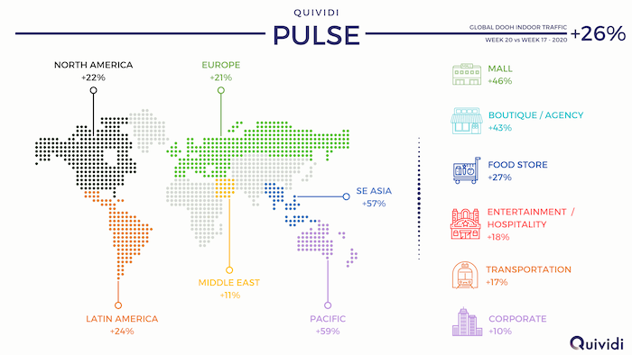 Quividi's Pulse Sees Global DOOH Indoor Traffic Up by 26% Since April Low-Point