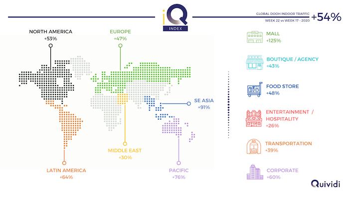 Global DOOH Indoor Traffic Recovery Accelerates, Says Quividi iq index
