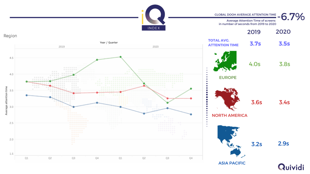 Evolution of average digital signage attention time by continent - 2019 to 2020 (source Quividi)